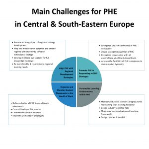 main-challenges-for-phe-in-csee-page-0